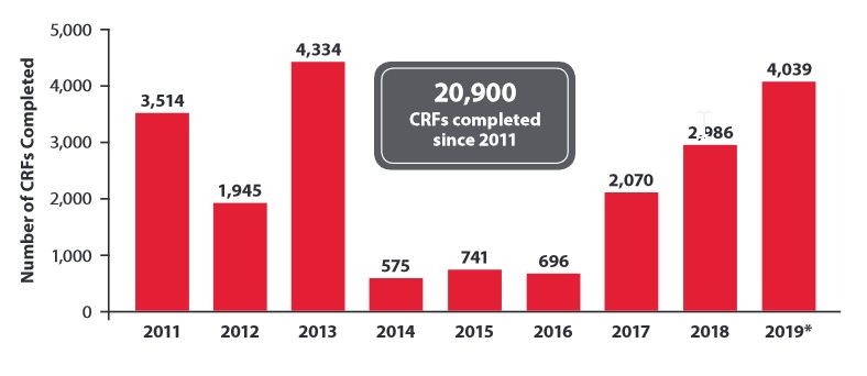 Number of Physician Case Report Forms Completed During Cardinal Health Research Studies.