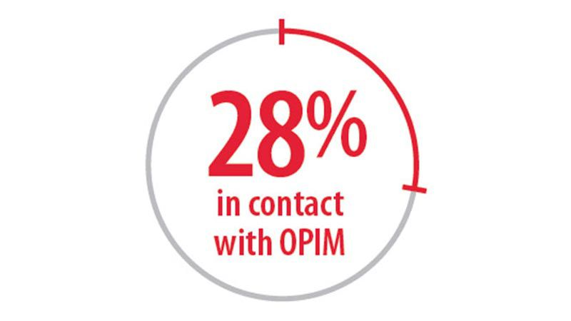 28% in contact with OPIM.