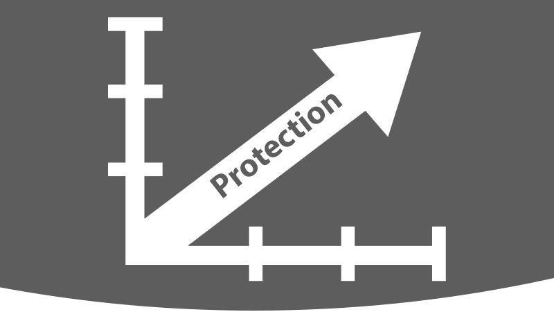 "Illustration of positive graph reading ""protection""."