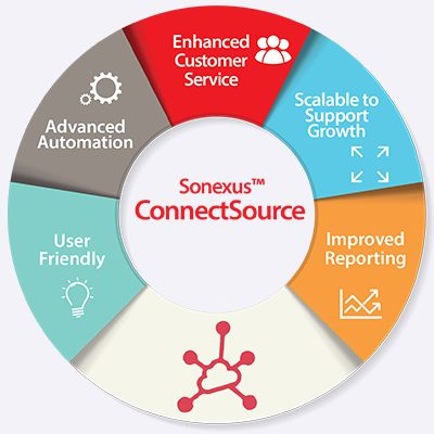 ConnectSource™ redefines patient engagement technology with user-friendly, advanced automation and improved reporting.