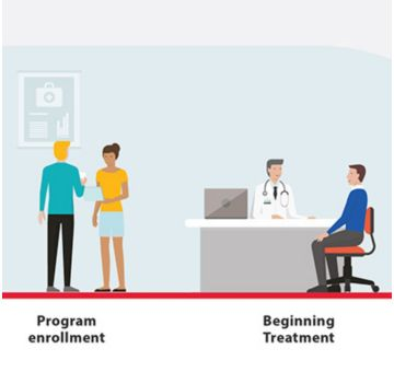 Our interactive tool shows how Sonexus hub services support the patient journey from benefits investigation and connecting with specialty pharmacies, to adherence support.