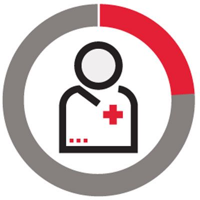 Icon of doctor in a circle representing 24%.