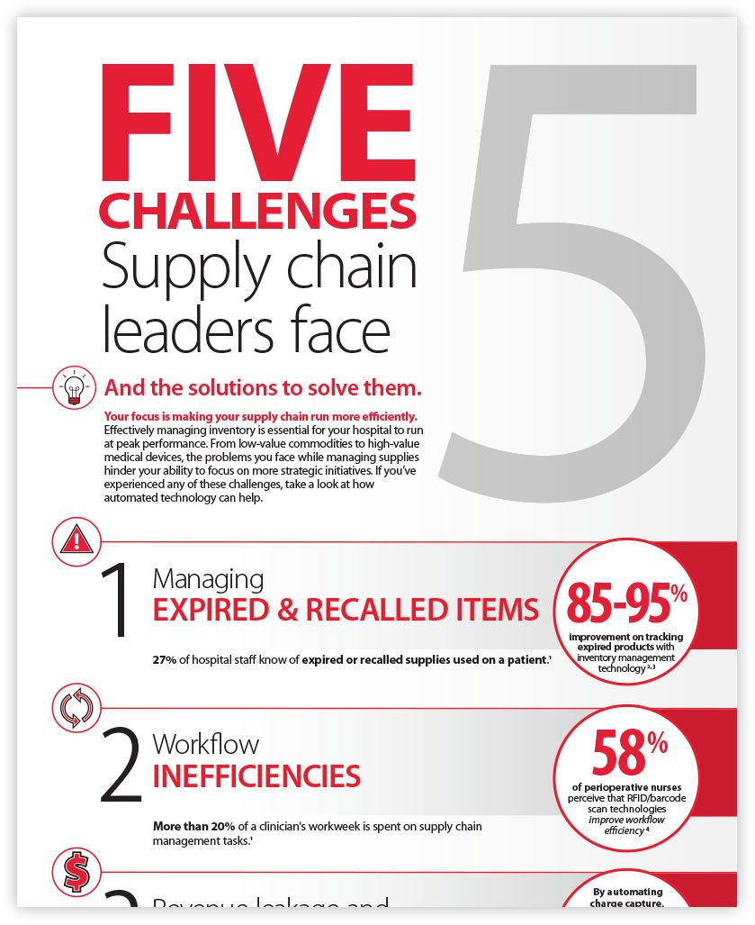 Supply Chain Survey 3.0 infographic