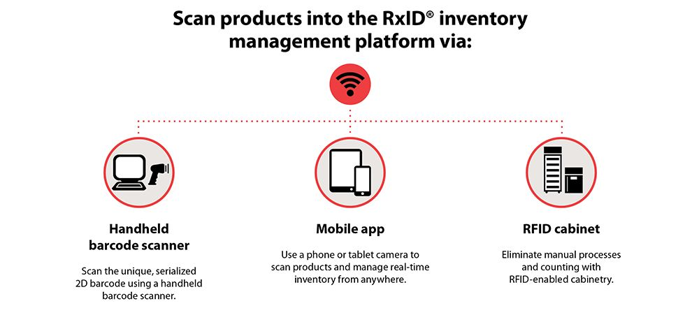 Graphic how the RxID inventory management works.