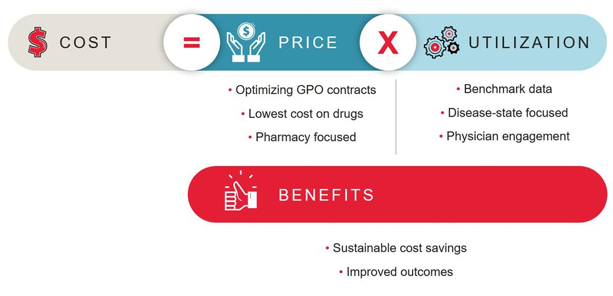 Illustration of cost equals price times utilization and the benefits that come from this.