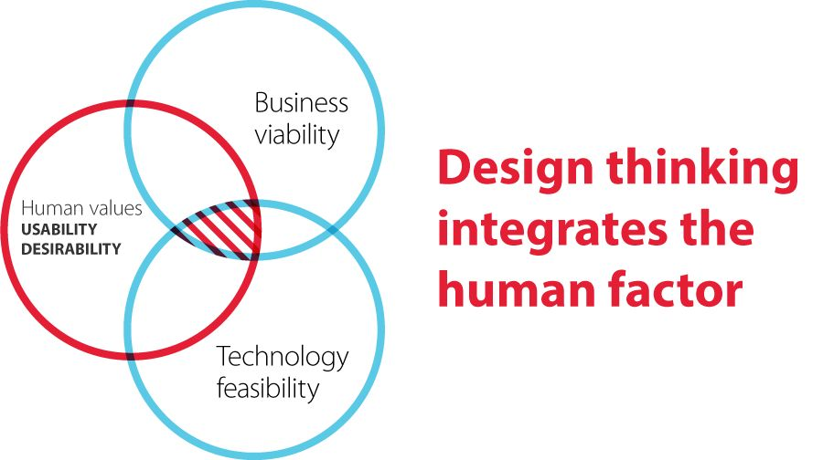 illustration representing design thinking.