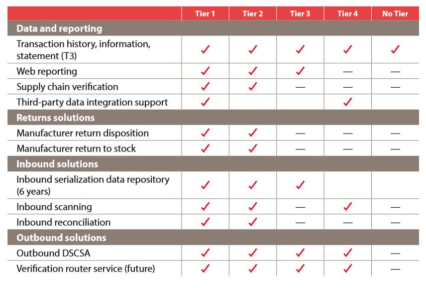 DSCSA Support Options, from 3PL Services.