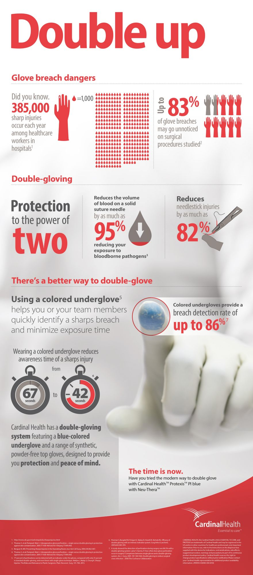 Double-gloving infographic