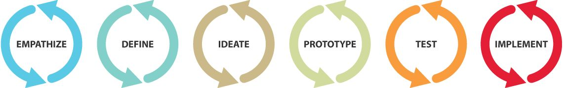 illustration representing process reads empathize, define, ideate, prototype, test, and implement.