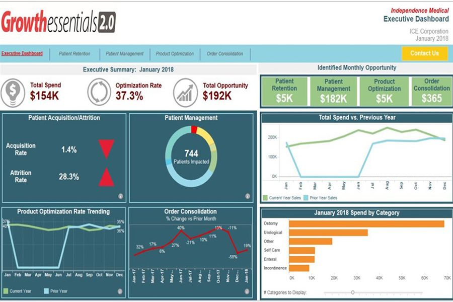 screen capture of growth essentials dashboard