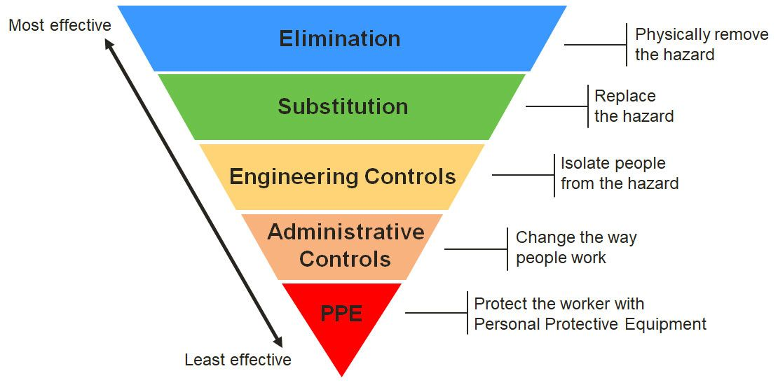Hierarchy of Controls.
