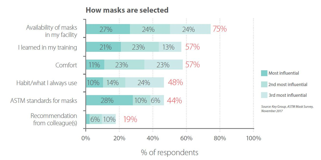 How masks are selected graphic.