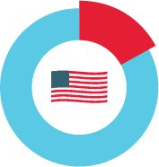 Illustration of the U.S. flag in a circle representing 17.8% of GDP 2015 U.S. healthcare spending.""