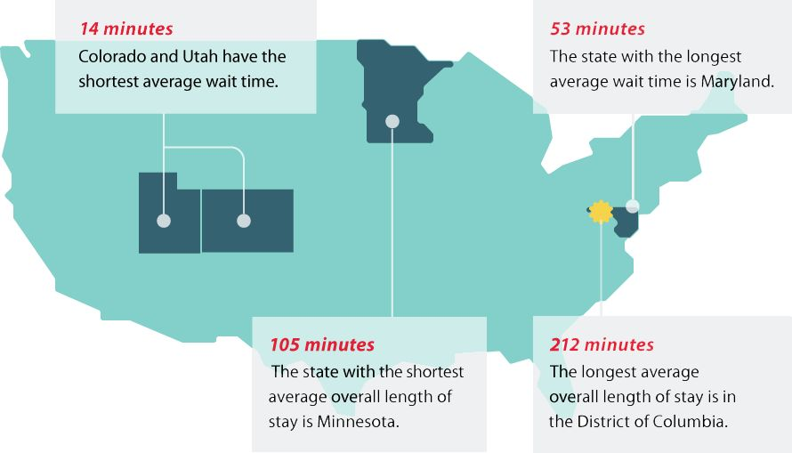 Illustration of wait times in the U.S.
