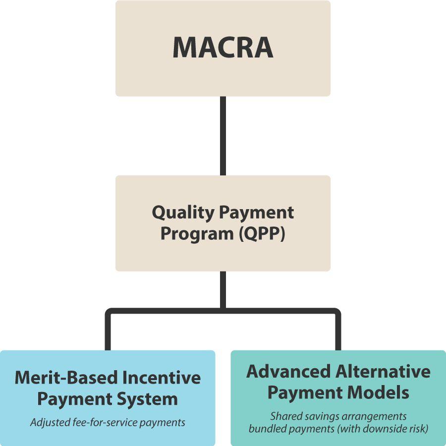 MACRA flow chart.