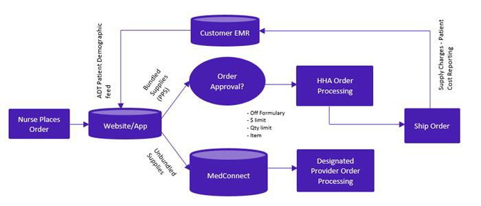 Order process - Home Health (non-HCHB).