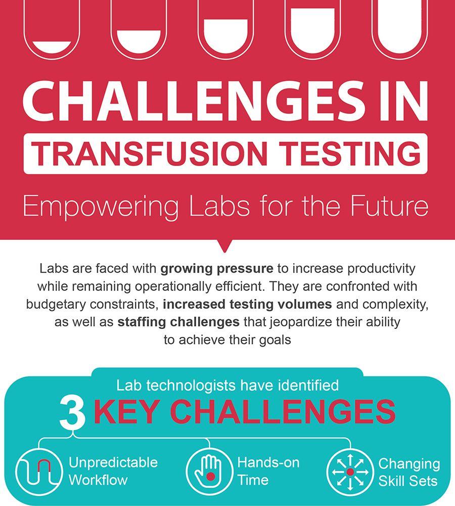 Addressing Key Blood Bank Challenges
