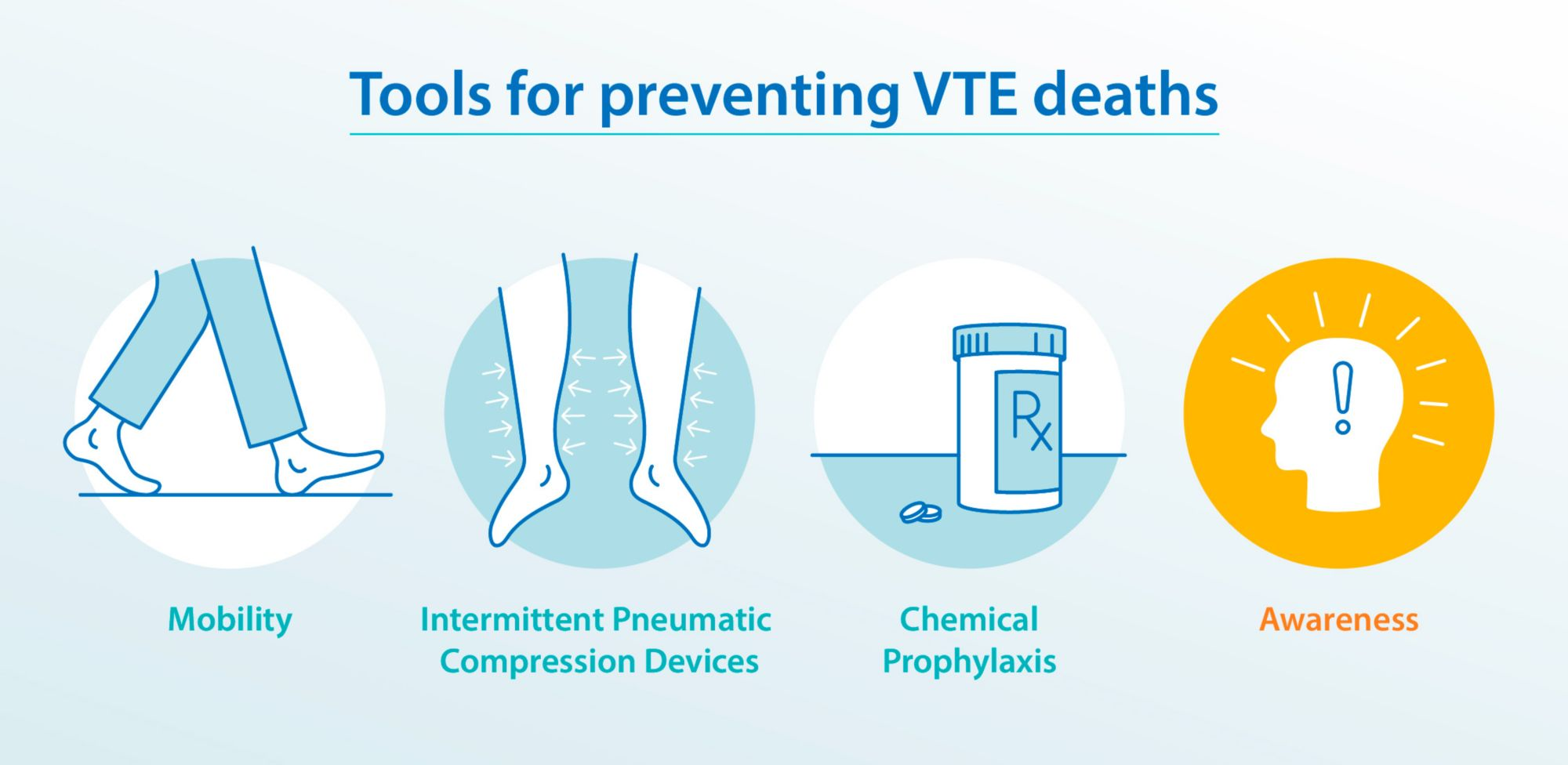 Tools for preventing VTE deaths.