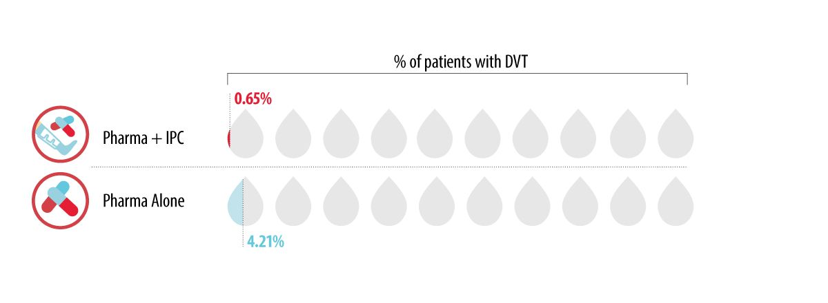 Graph - The addition of IPC to pharmacological prophylaxis reduces DVT compared to pharmacological prophylaxis alone.