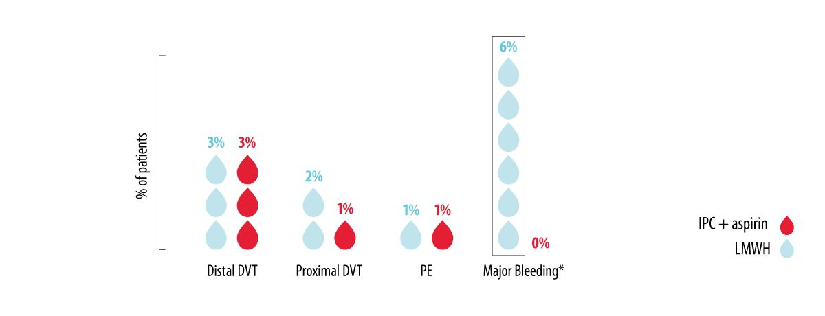 Graph - IPC maintained a reduced VTE rate with less major bleeding in THA.