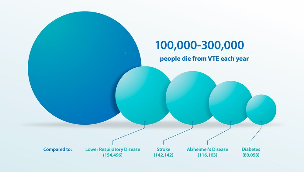 Graphic - comparison of VTE deaths per year.
