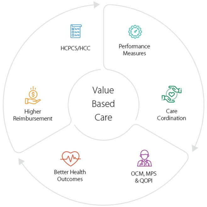 Value based care flow.