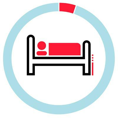 Icon illustration of a hospital bed and a circle depicting less than five percent.